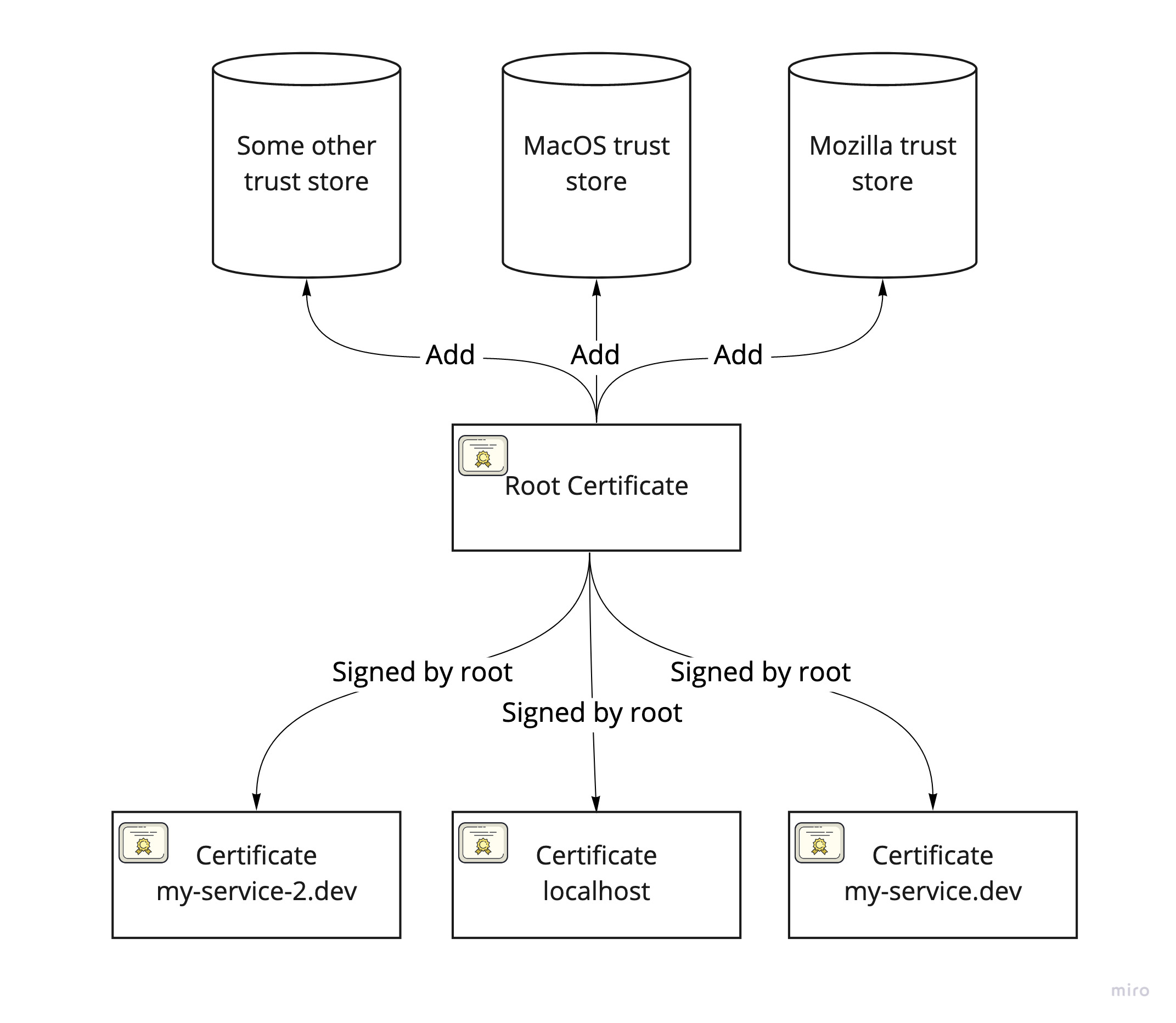Certificates and trust stores